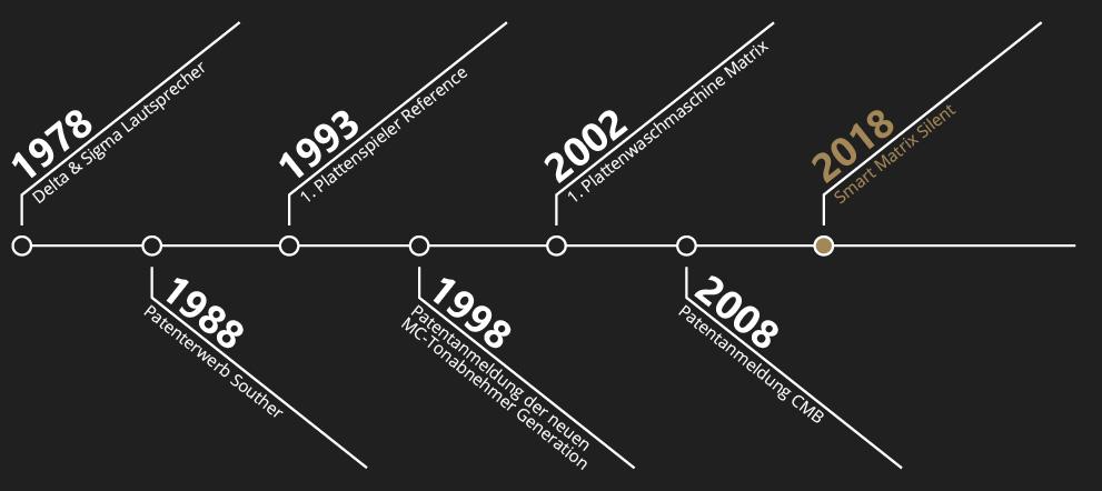 Timeline-40-years-clearaudio
